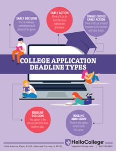 college applications deadline types
